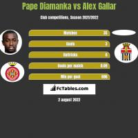 Pape Diamanka vs Alex Gallar h2h player stats