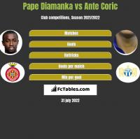 Pape Diamanka vs Ante Corić h2h player stats