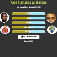 Pape Diamanka vs Brandon h2h player stats