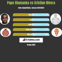 Pape Diamanka vs Cristian Rivera h2h player stats