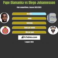 Pape Diamanka vs Diego Johannesson h2h player stats