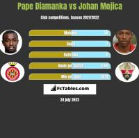 Pape Diamanka vs Johan Mojica h2h player stats