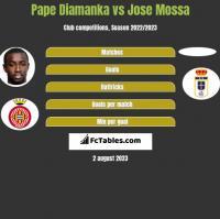 Pape Diamanka vs Jose Mossa h2h player stats