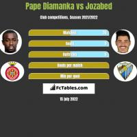 Pape Diamanka vs Jozabed h2h player stats