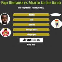 Pape Diamanka vs Eduardo Cortina Garcia h2h player stats