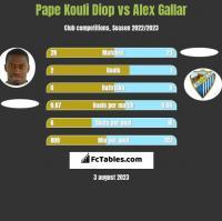 Pape Kouli Diop vs Alex Gallar h2h player stats