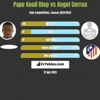 Pape Kouli Diop vs Angel Correa h2h player stats