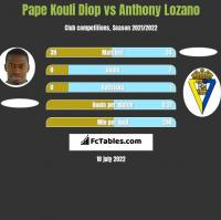 Pape Kouli Diop vs Anthony Lozano h2h player stats