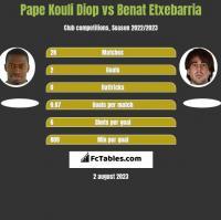Pape Kouli Diop vs Benat Etxebarria h2h player stats
