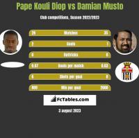 Pape Kouli Diop vs Damian Musto h2h player stats