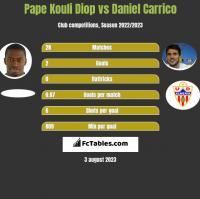 Pape Kouli Diop vs Daniel Carrico h2h player stats