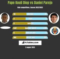 Pape Kouli Diop vs Daniel Parejo h2h player stats