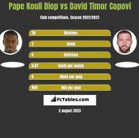 Pape Kouli Diop vs David Timor Copovi h2h player stats
