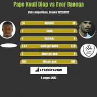 Pape Kouli Diop vs Ever Banega h2h player stats