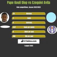 Pape Kouli Diop vs Ezequiel Avila h2h player stats