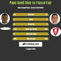 Pape Kouli Diop vs Faycal Fajr h2h player stats
