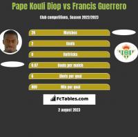 Pape Kouli Diop vs Francis Guerrero h2h player stats