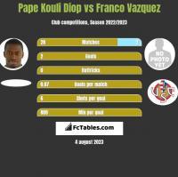 Pape Kouli Diop vs Franco Vazquez h2h player stats