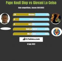 Pape Kouli Diop vs Giovani Lo Celso h2h player stats