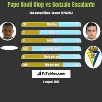 Pape Kouli Diop vs Gonzalo Escalante h2h player stats