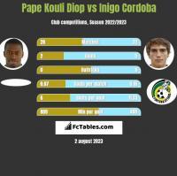 Pape Kouli Diop vs Inigo Cordoba h2h player stats