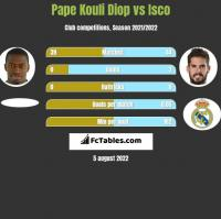 Pape Kouli Diop vs Isco h2h player stats