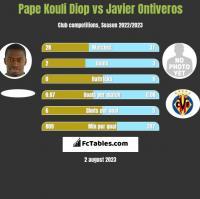 Pape Kouli Diop vs Javier Ontiveros h2h player stats