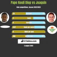 Pape Kouli Diop vs Joaquin h2h player stats