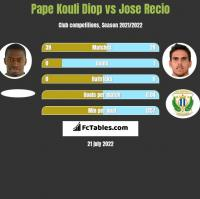 Pape Kouli Diop vs Jose Recio h2h player stats