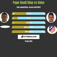 Pape Kouli Diop vs Koke h2h player stats