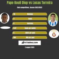 Pape Kouli Diop vs Lucas Torreira h2h player stats