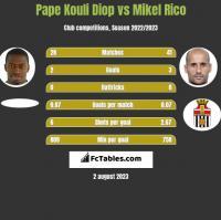 Pape Kouli Diop vs Mikel Rico h2h player stats