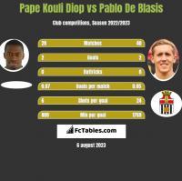 Pape Kouli Diop vs Pablo De Blasis h2h player stats