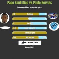 Pape Kouli Diop vs Pablo Hervias h2h player stats