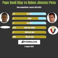 Pape Kouli Diop vs Ruben Jimenez Pena h2h player stats