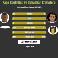 Pape Kouli Diop vs Sebastian Cristoforo h2h player stats