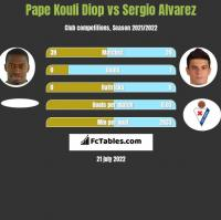 Pape Kouli Diop vs Sergio Alvarez h2h player stats