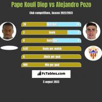 Pape Kouli Diop vs Alejandro Pozo h2h player stats