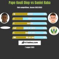 Pape Kouli Diop vs Daniel Raba h2h player stats