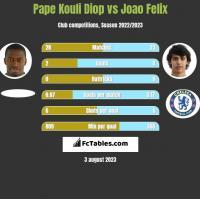 Pape Kouli Diop vs Joao Felix h2h player stats