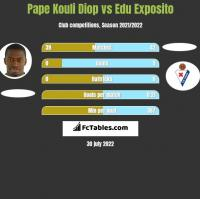 Pape Kouli Diop vs Edu Exposito h2h player stats