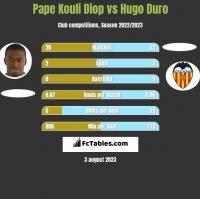 Pape Kouli Diop vs Hugo Duro h2h player stats