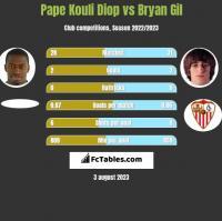 Pape Kouli Diop vs Bryan Gil h2h player stats