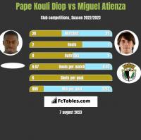 Pape Kouli Diop vs Miguel Atienza h2h player stats