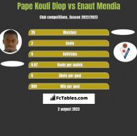 Pape Kouli Diop vs Enaut Mendia h2h player stats