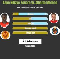 Pape Ndiaye Souare vs Alberto Moreno h2h player stats