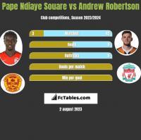 Pape Ndiaye Souare vs Andrew Robertson h2h player stats