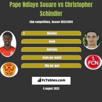 Pape Ndiaye Souare vs Christopher Schindler h2h player stats