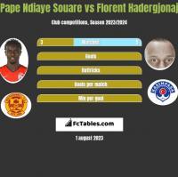 Pape Ndiaye Souare vs Florent Hadergjonaj h2h player stats