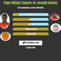 Pape Ndiaye Souare vs Joseph Gomez h2h player stats